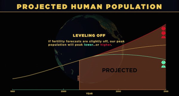 human-population-projection