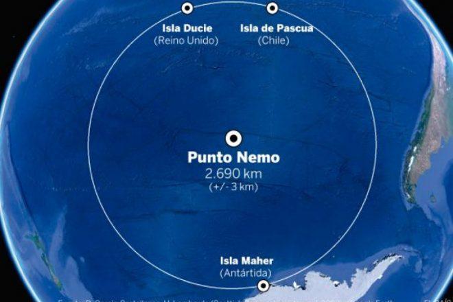 Punto Nemo