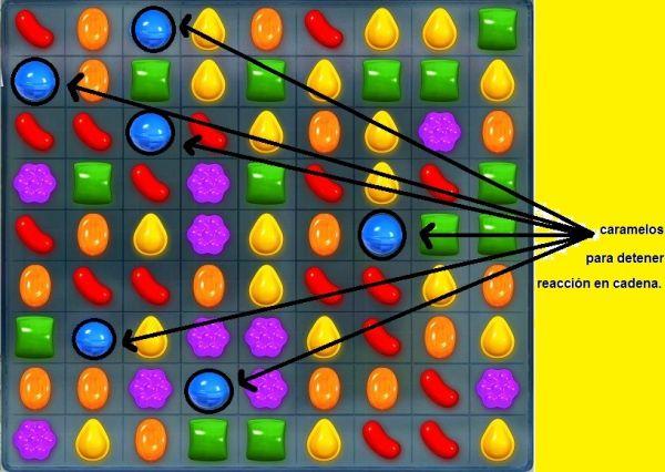 candy-crush caramelos de parada de reacción en cadena