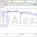 ¿Por qué Yahoo sigue por encima de Google en el ranking de Alexa?